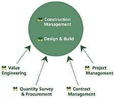 construction mgmt